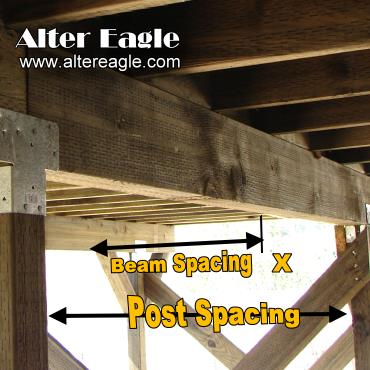 Deck beams and posts - beam spans - post sizes by Alter