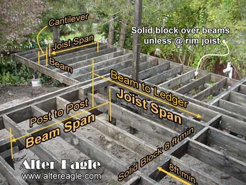 Deck joist spacing car interior design for Floor joist span